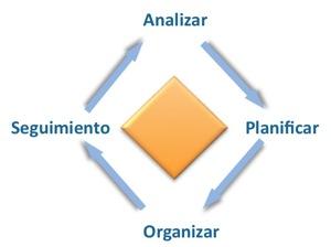 gestion4pasos