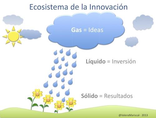 ecosistema-de-la-innovación500