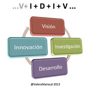 i+D+I+V