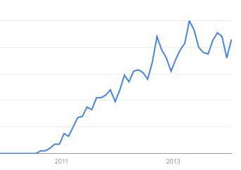 """Tendencia de búsqueda del término """"gamification"""""""