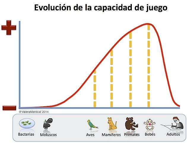 Evolución de la capacidad de Jugar - ValeraMariscal 2014