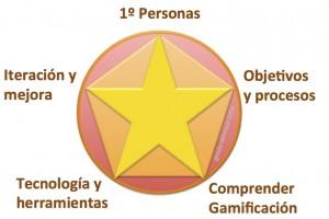 5 recomendaciones gamificación