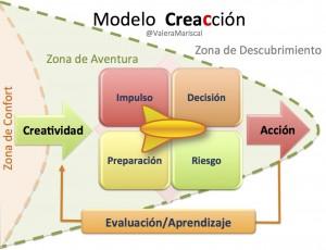 Modelo Creacción