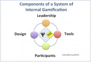 gamification Leadership
